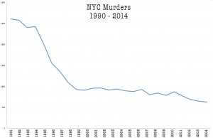 NYC-murder-rate