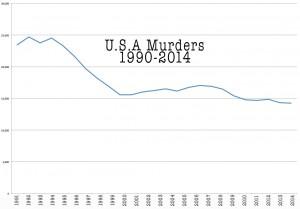 USA-muder-rate-1990-2014