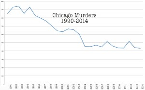 chicago-murder-rate